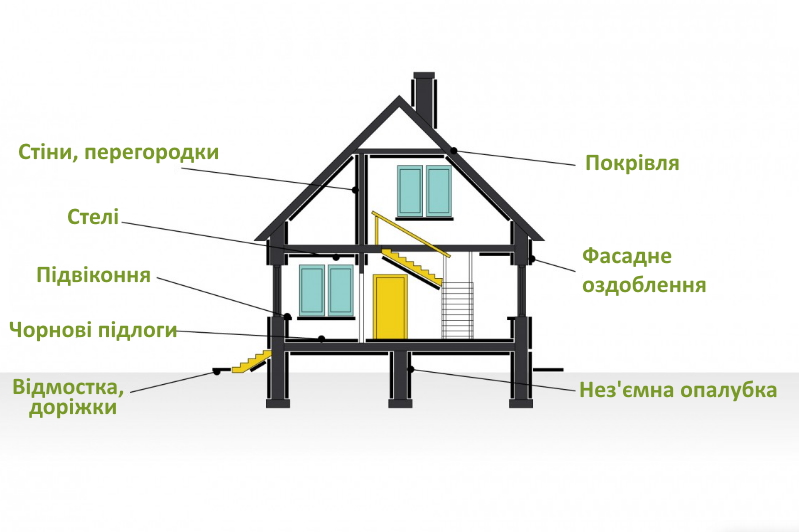Сфера застосування ЦСП плит